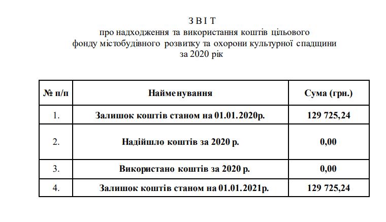 На березневій сесії вінницькі депутати не підтримали лише один проект, проігнорувавши рішення суду